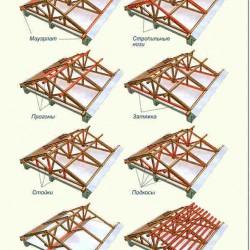 Элементы стропильной системы двускатной крыши