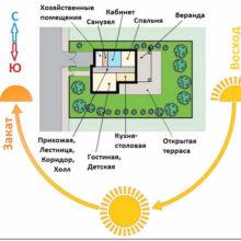Как правильно выбрать место под строительство дома на своём участке