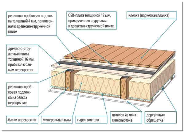Устройство перекрытия дома по балкам