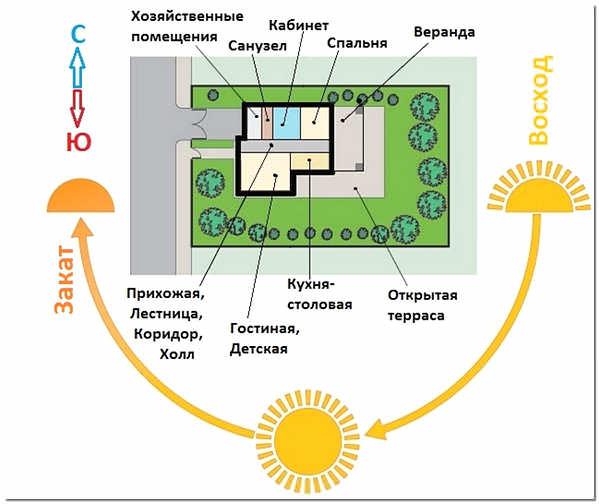 Ориентация частного дома по сторонам света