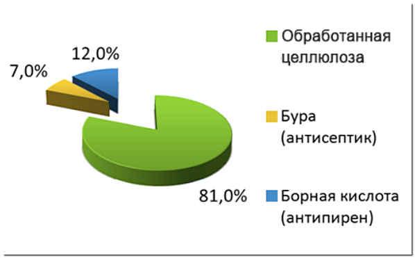 Состав эковаты график
